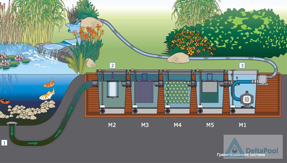Системы фильтрации для прудов своими руками
